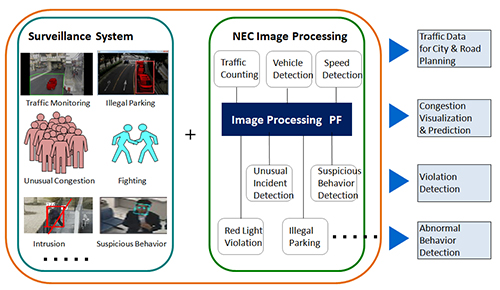 CCTV Image Processing for traffic management